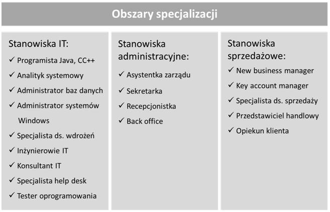 obszary_specjalizacji.png